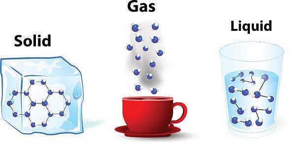 ilustraciones, imágenes clip art, dibujos animados e iconos de stock de estados de la cuestión de fondo sólido; gas; líquido - sólido