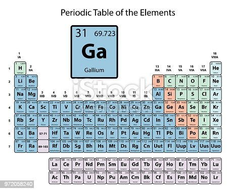 Gallium big on periodic table of the elements with atomic number gallium big on periodic table of the elements with atomic number symbol and weight with color delimitation on white background vector stock vector art urtaz Choice Image