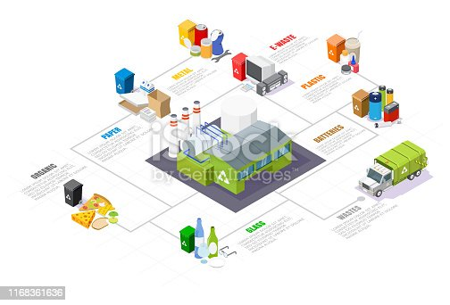 Garbage sorting and recycling isometric infographics, vector illustration isolated on white background. Municipal waste recycling plant building, trash truck, household waste and recycle bins.