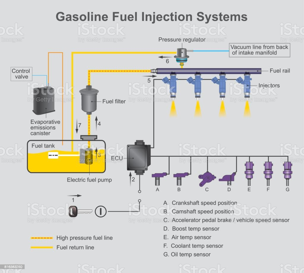 Gasoline fuel injection systems. vector art illustration