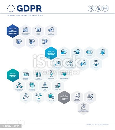 General data protection regulation (GDPR) infographic with icons and text, personal information safety and user privacy concept