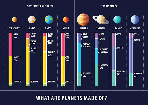 illustrations, cliparts, dessins animés et icônes de geological structure of planets vector inforgaphic - venus