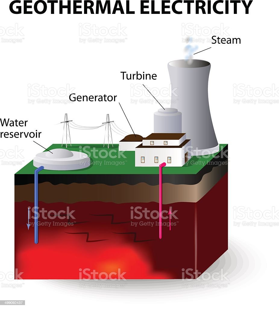 Geothermal Electricity Stock Vector Art More Images Of Business Power Plant Diagram Royalty Free Amp