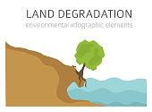 istock Global environmental problems. Land degradation infographic. Soil erosion, desertification 1294997984