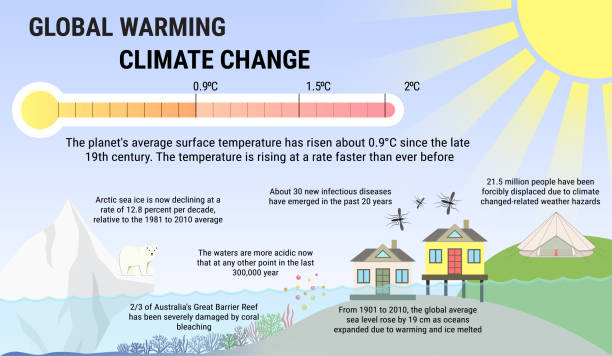 Global warming and climat change vector infographics Global warming and climat change vector infographics. Greenhouse effect and sea level rise in flat style. climate change stock illustrations