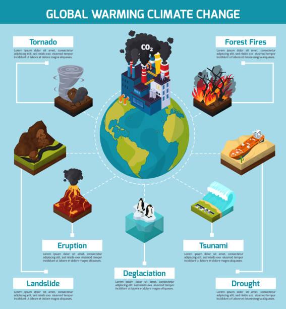 bildbanksillustrationer, clip art samt tecknat material och ikoner med global uppvärmning klimatförändringar ortogonal platt sammansättning - data visualization co2