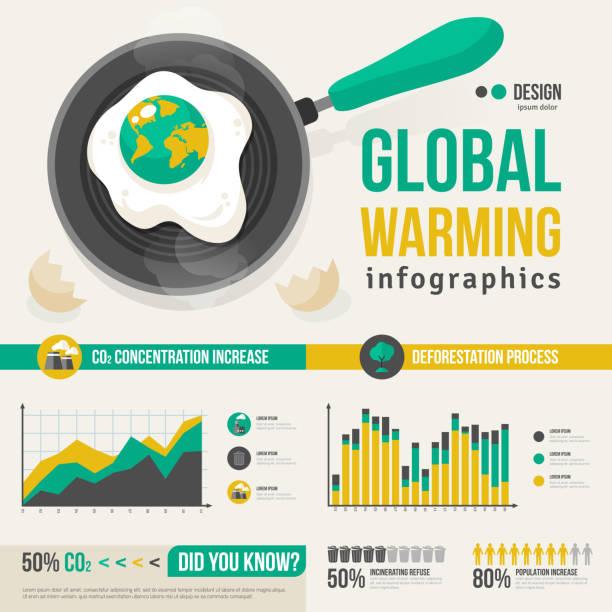 bildbanksillustrationer, clip art samt tecknat material och ikoner med global warming infographics template - data visualization co2