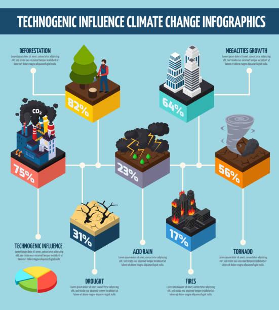 bildbanksillustrationer, clip art samt tecknat material och ikoner med global uppvärmning - data visualization co2