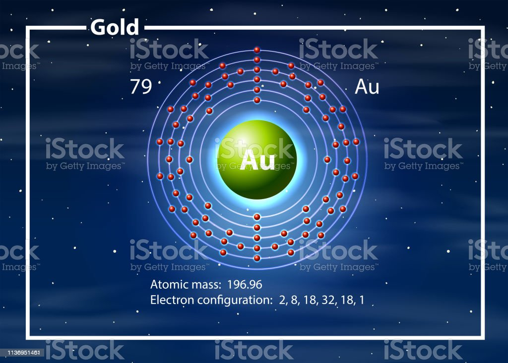 a gold element diagram - illustration