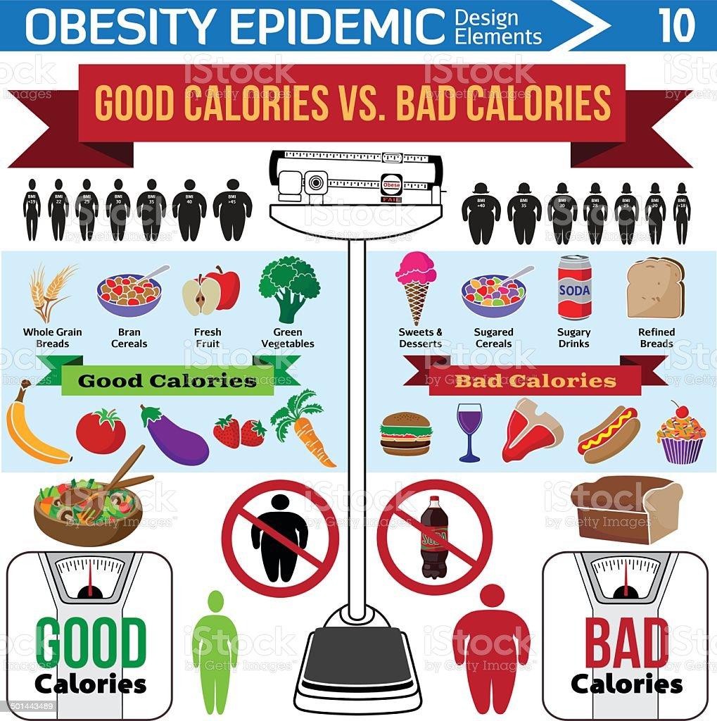 good calories vs bad infographic design elements vector art illustration