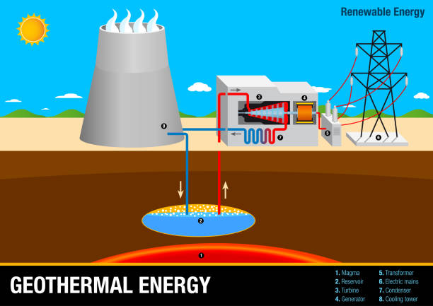 graph illustrates the operation of a geothermal energy plant - renewable energy - alejomiranda stock illustrations