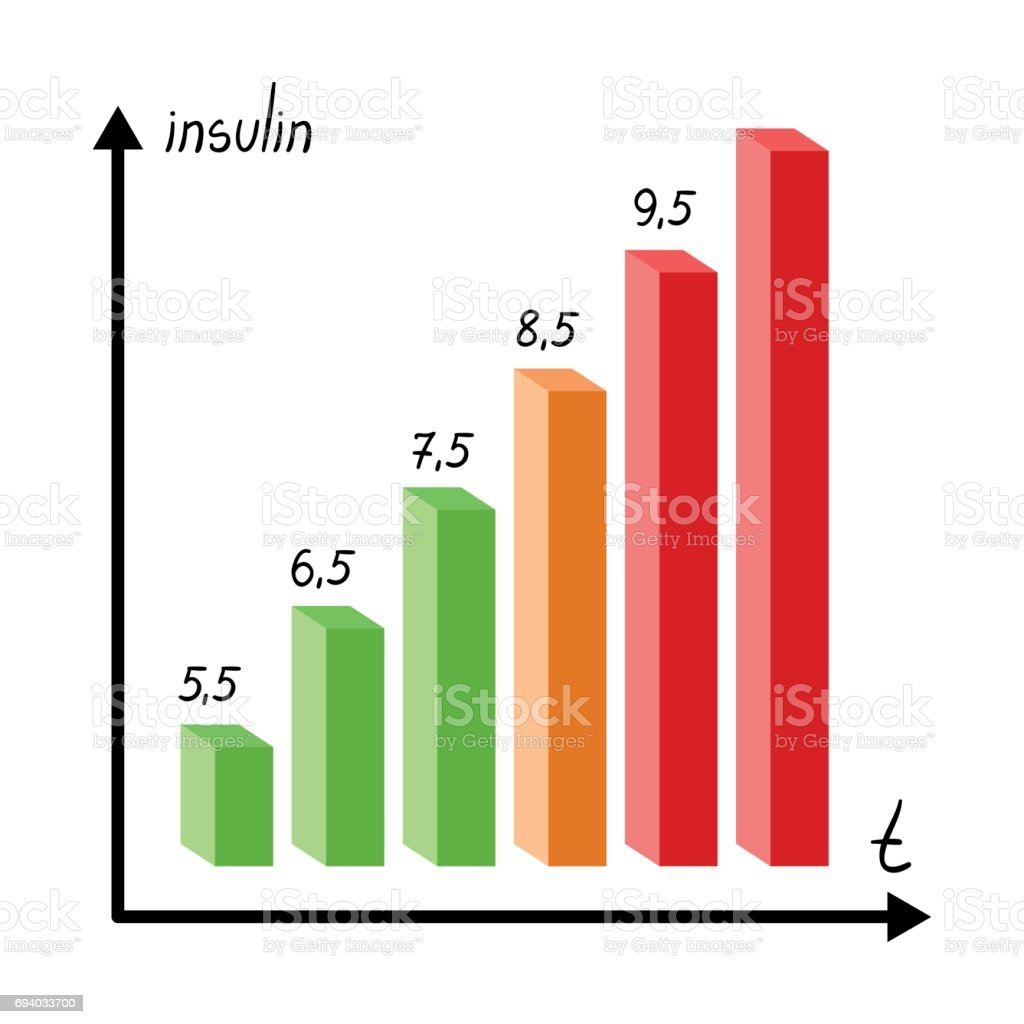 A Graph Of The Amount Of Sugar In The Bloodchart For Diabetics