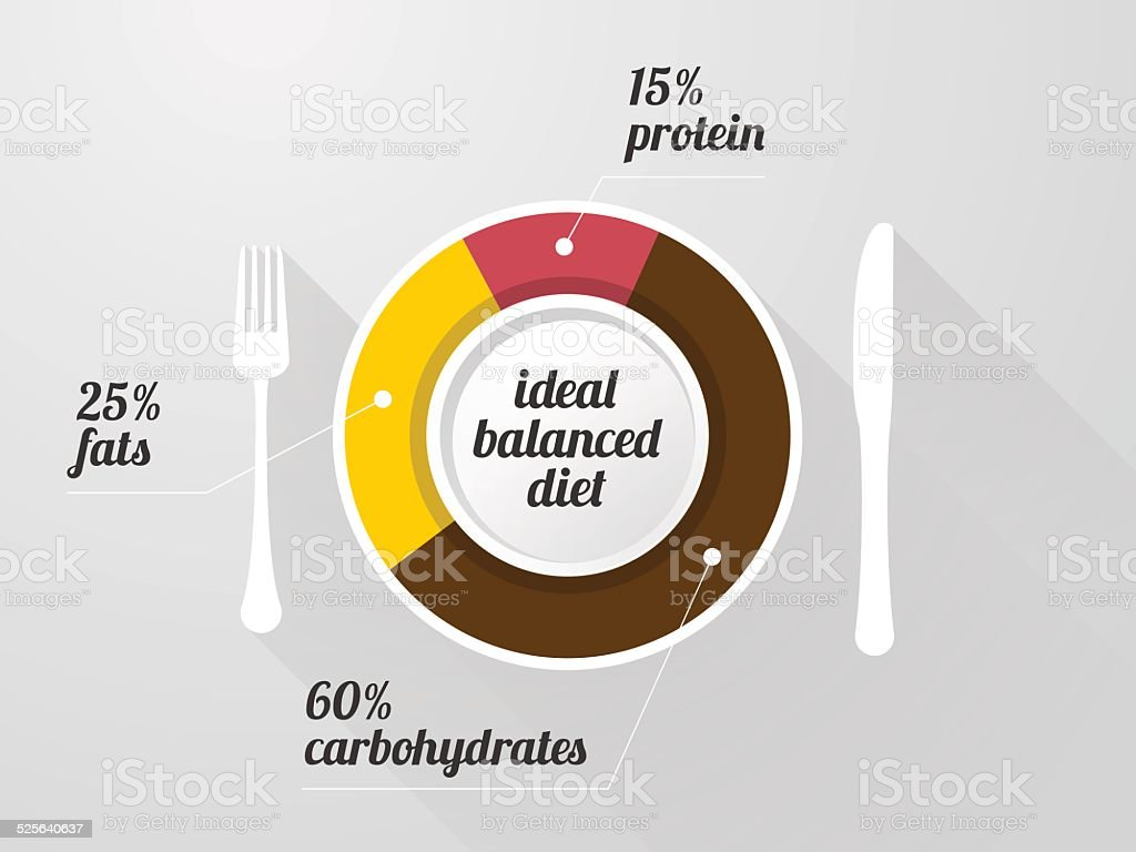 graph of the composition of a healthy diet vector art illustration