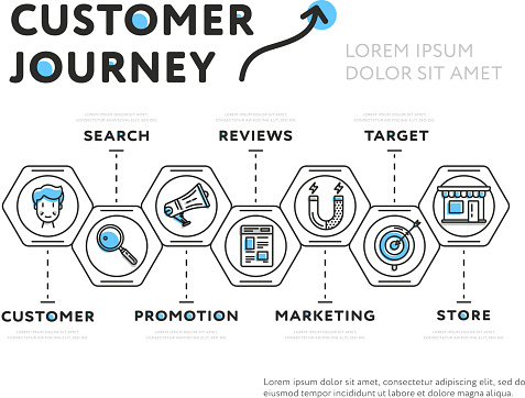 Graphic Presentation Of Customer Journey Stock Illustration - Download Image Now