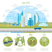 Green city infographic. Future energy, solar panels, windmills. Harmony of city and nature design template. Eco city background urban landscape
