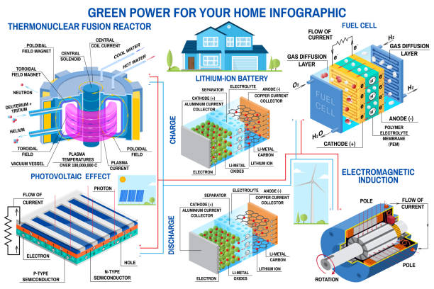 Green power generation infographic Wind turbine, solar panel, battery, fusion reactor, fuel cell Vector. Green power generation infographic Wind turbine, solar panel, battery, fusion reactor, fuel cell Vector. Receive energy from thermonuclear fusion and converts chemical potential energy into electrical lithium stock illustrations