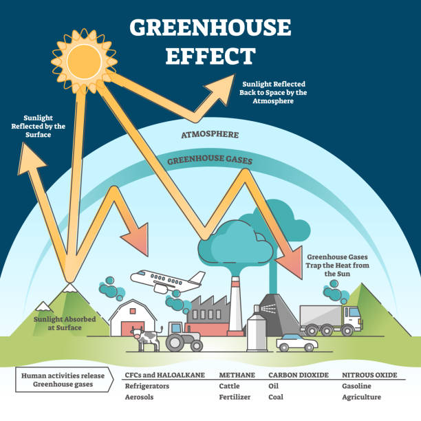 Greenhouse effect and climate change from global warming outline concept vector art illustration