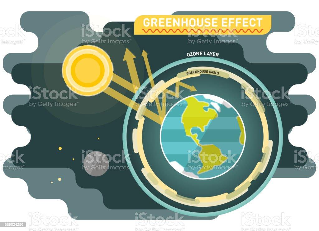 Greenhouse effect vector diagram vector art illustration