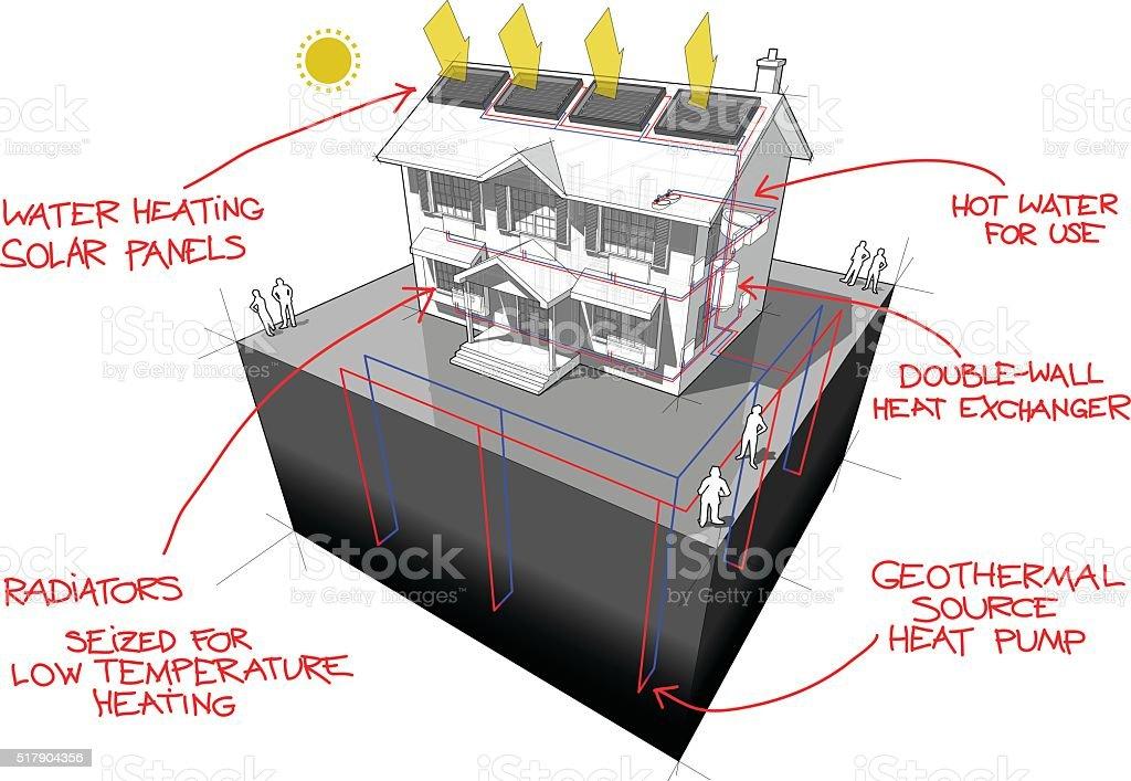 Ground Source Heat Pump And Solar Panels Diagram Stock Vector Art