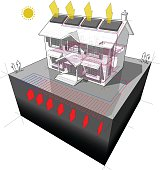 diagram of a classic colonial house with planar or areal ground source heat pump and solar panels on the roof as source of energy for heating in floor heating