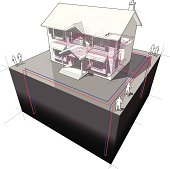 diagram of a classic colonial house with ground-source heat pump with 4 wells as source of energy for heating