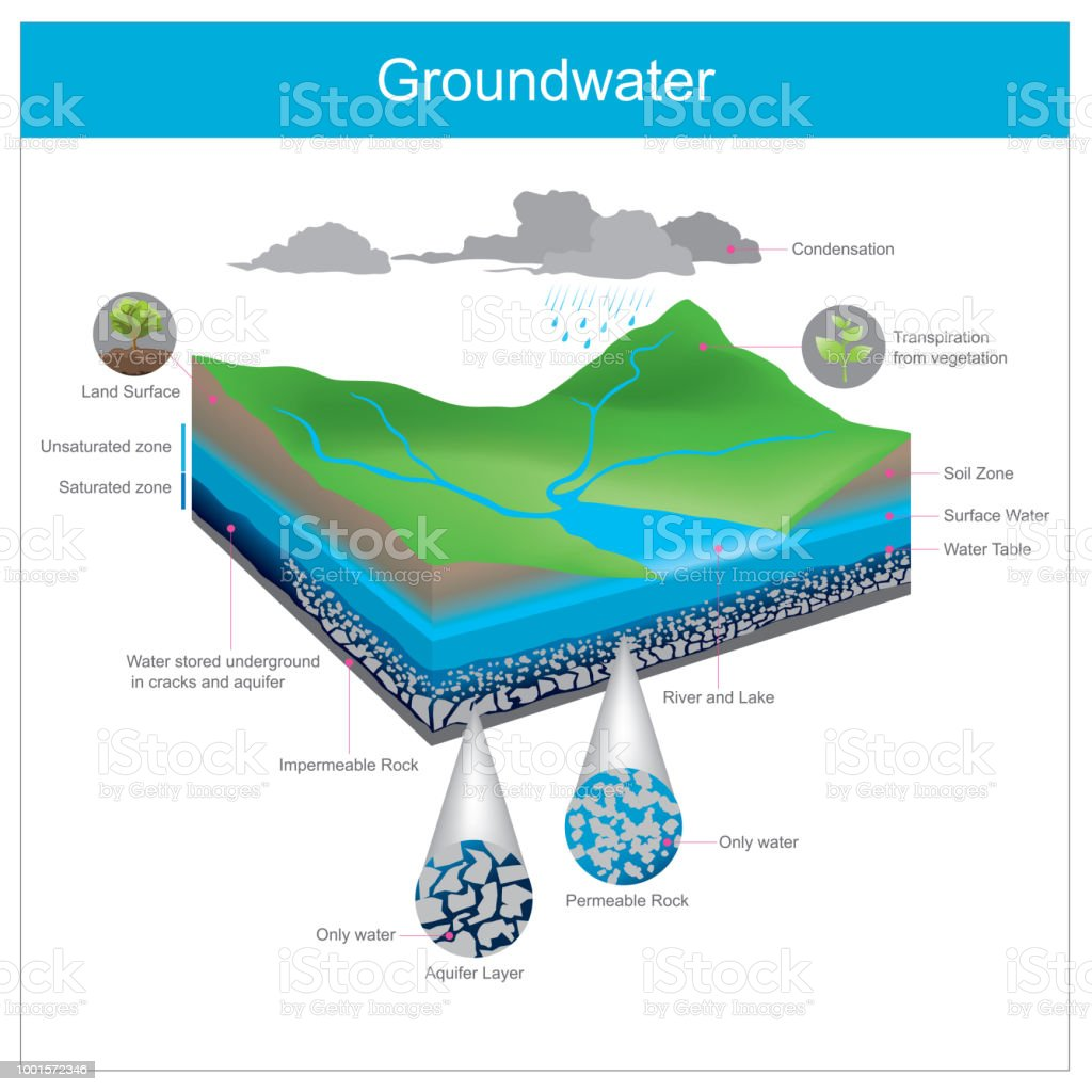 Groundwater. Water natural is stored underground in Crevice or accumulate in the gap between gravel pits. vector art illustration