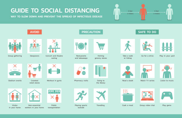 Guide to social distancing stock illustration Guide to social distancing infographic, healthcare and medical about virus protection and infection prevention, vector illustration prevention stock illustrations