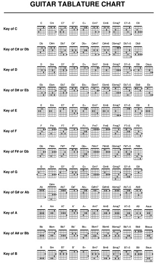 Complete guitar tablature chart with major, minor, seventh, diminished, augmented, 9th and suspended varieties.  This is great for publishing songbooks.  Also, all individual (124 in all) chords in EPS included.