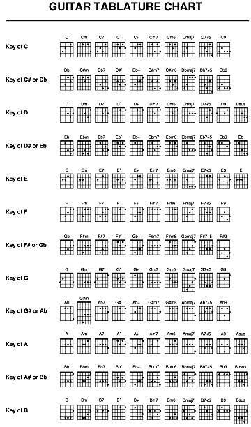 Guitar Tablature chart vector art illustration
