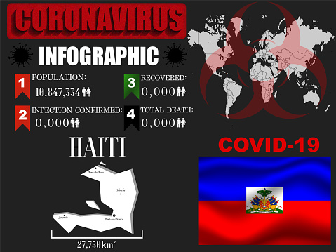 Haiti Coronavirus COVID-19 outbreak infographic. Pandemic 2020 vector illustration background. World National flag with country silhouette, world global map and data object and symbol of toxic hazard allert and notification