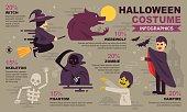 Halloween famous costume infographic