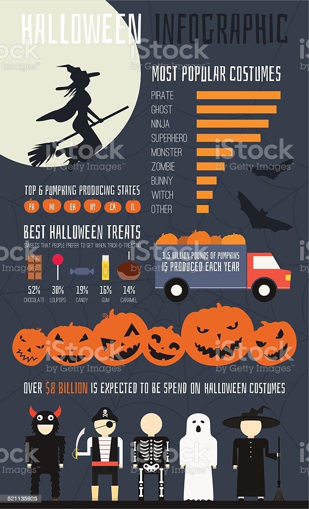 Halloween Infographic vector art illustration