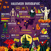 Halloween infographic with october holiday chart
