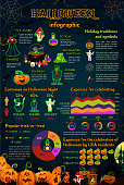 Halloween infographic with october holiday monster