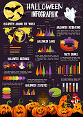 Halloween infographic with statistic graph, chart