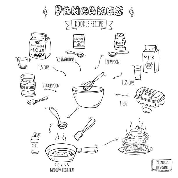 手描き落書きパンケーキベクターイラストの伝統的な簡単レシピ、牛乳の孤立したシンボルコレクション、小麦粉、ベーキングパウダー、砂糖、塩、卵漫画の要素フライパン、スクープ、泡� - パンケーキ点のイラスト素材/クリップアート素材/マンガ素材/アイコン素材