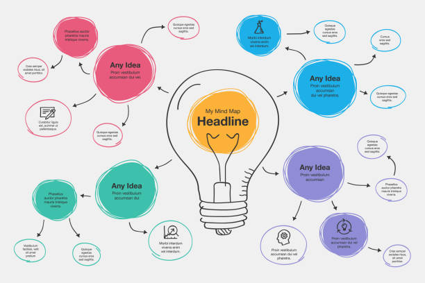 Hand drawn infographic for mind map visualization template with light bulb as a main symbol Hand drawn infographic for mind map visualization template with light bulb as a main symbol, colorful circles and icons. Easy to use for your design or presentation. brainstorming stock illustrations
