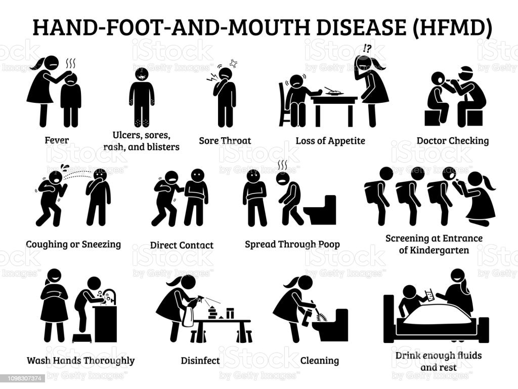 Hand foot and mouth disease HFMD icons. vector art illustration