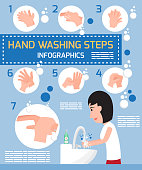 Hand washing steps infographics. Cartoon woman show detail steps of handwashing vector illustration.