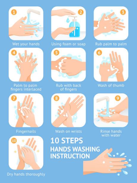 bildbanksillustrationer, clip art samt tecknat material och ikoner med handtvätt steg instruktion vektor illustrationer. - washing hands