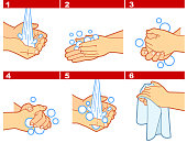 6 steps to prevent the spread of germs hand washing instructions.