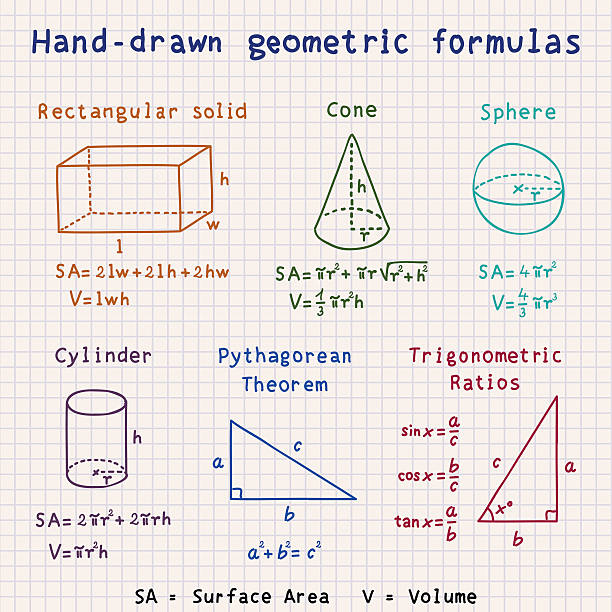 four geometry formulas essay Geometry formulas are used to calculate the length, perimeter, area and volume of different geometric figures and shapes here in this page you will get all the formulas that come under geometry check the below list where all the geometry formulas are listed.