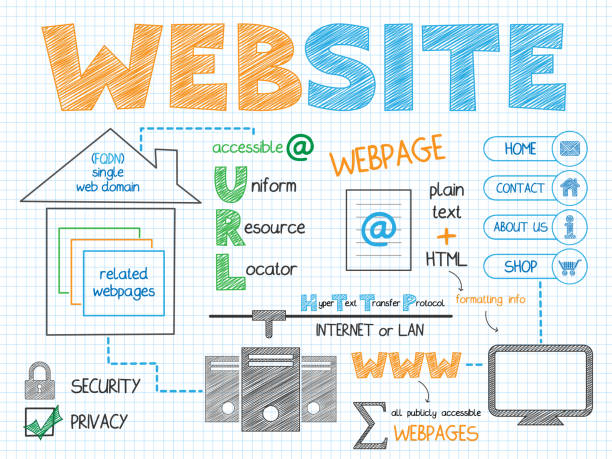 WEBSITE hand-drawn vector sketch notes WEBSITE colorful hand-drawn vector sketch notes with text and icons web design stock illustrations