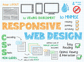 RESPONSIVE WEB DESIGN colorful hand-drawn vector sketch notes with text and icons