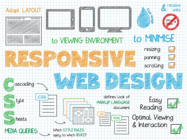 RESPONSIVE WEB DESIGN hand-drawn vector sketch notes RESPONSIVE WEB DESIGN colorful hand-drawn vector sketch notes with text and icons web design stock illustrations