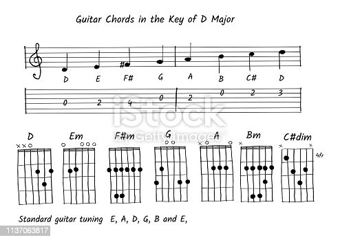 handwriting, Guitar chord in the key of D, Note and tab vector