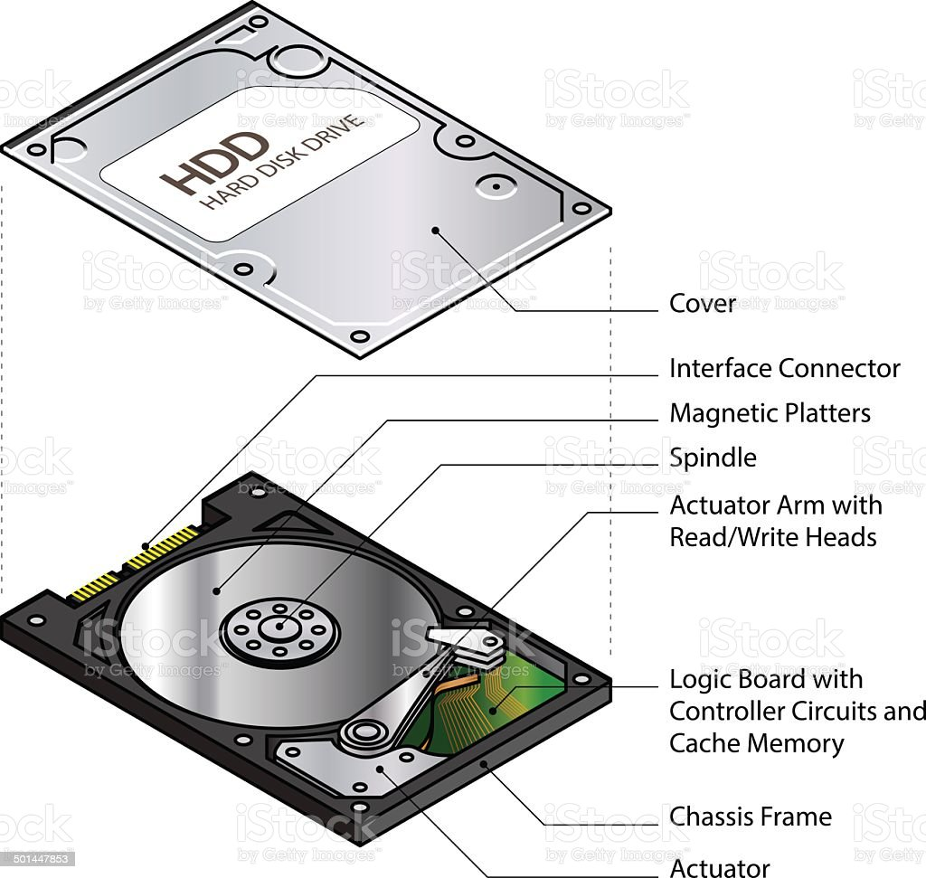 Ilustracin De Diagrama Disco Duro Y Ms Banco Imgenes Diagram Of A Single Platter From Hard Drive Showing Disk Geometry