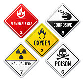 Hazardous chemicals gas and compounds warning rectangle signs. Nuclear radioactivity flammable gas corrosive and poison symbols.