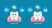 istock Healthy and Sensitive tooth. Reaction of the teeth on ice, hot drinks and citric acid. Vector cartoon style. 1309078305