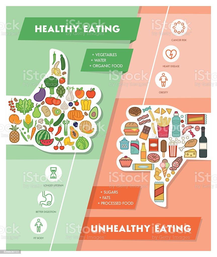 Sanos y comida no saludable - ilustración de arte vectorial
